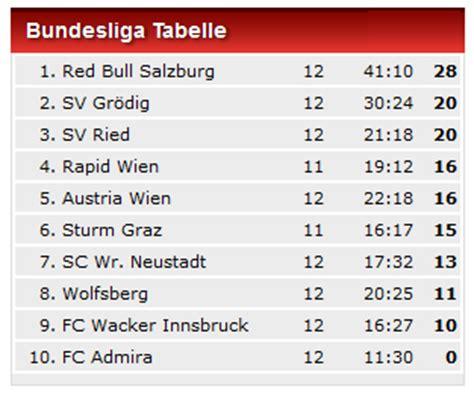 1 liga tabelle austria hinkt in liga weiter hinterher
