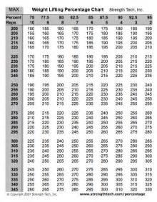 bench press calculator weight lifting percentage charts