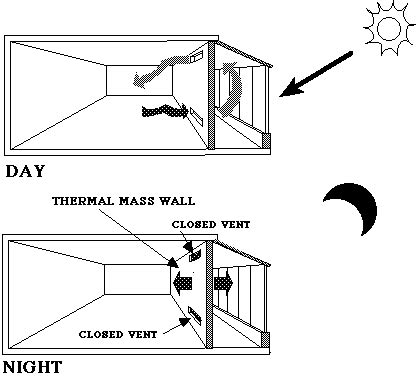 wind up convection fan how to utilize a vent system to collect and then trap heat