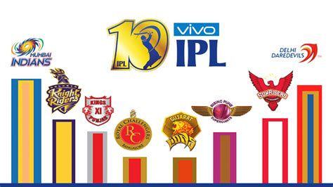 ipl com ipl season 10 celebrating a decade of ipl star of mysore