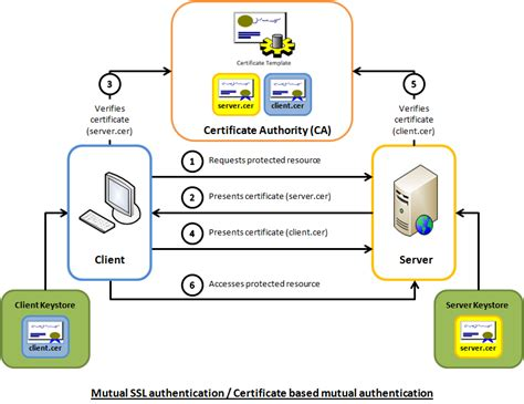 ssl working with diagram an introduction to ssl authentication codeproject