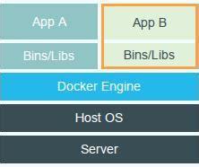tutorial sobre docker docker la plataforma ideal para developers y sysadmins