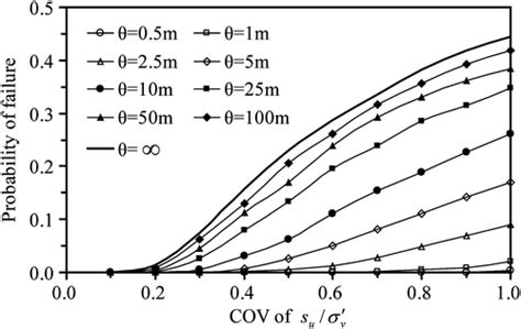 design effect coefficient of variation simplified approach for reliability based design against