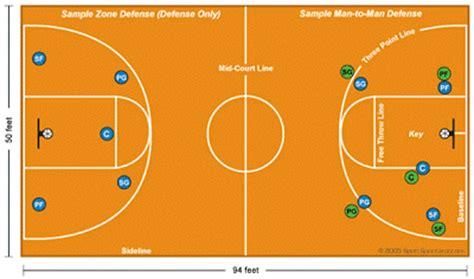 definisi dan posisi basketball sports