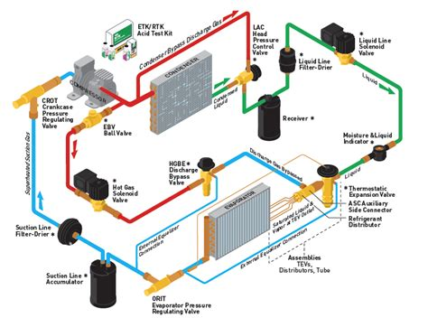 diagram of a walk in cooler refrigeration system