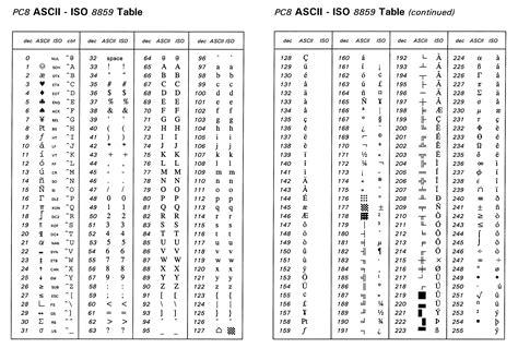 ascii table pdf ascii table a z images
