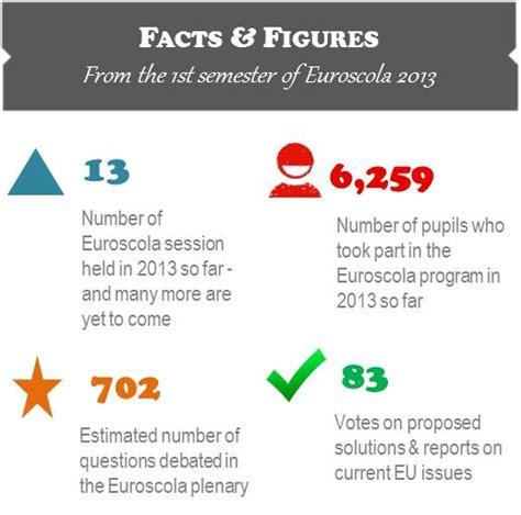 Calendrier 2018 European Parliament Euroscola 2013