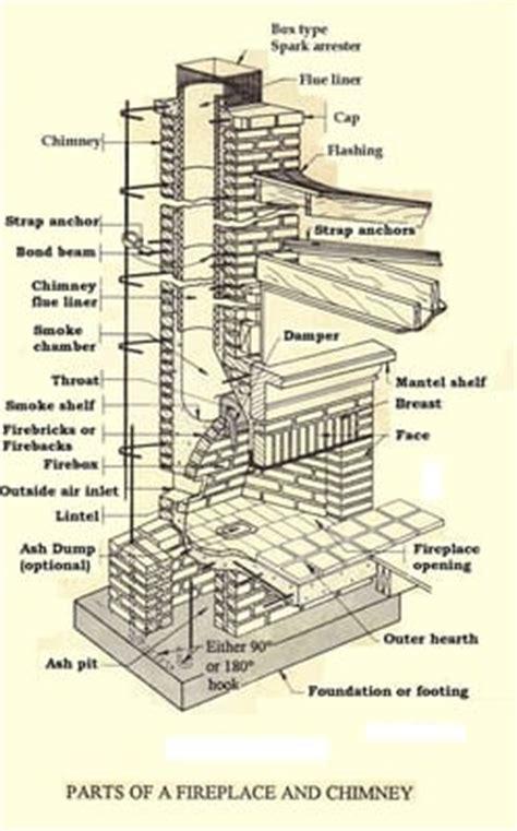 Chimney Parts And Supplies - chimney parts yalanpara