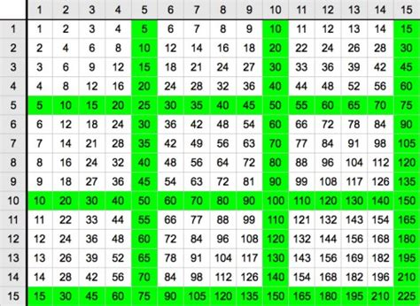 printable multiplication table up to 15 15 x 15 multiplication chart free print out how do i