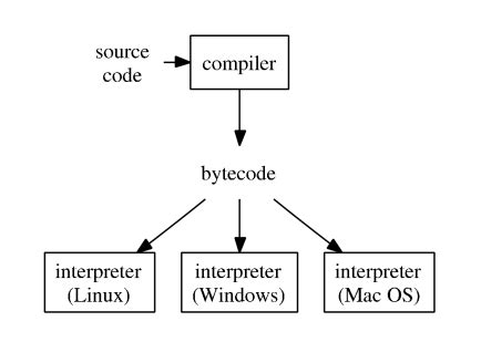 interpreter pattern java exle the java programming language does not fit into either the