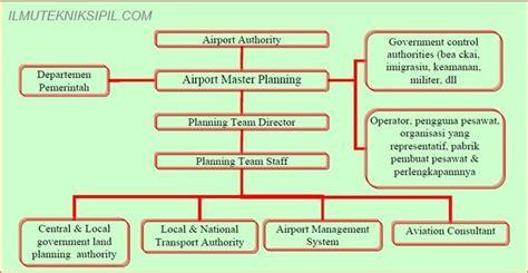 rancangan layout fasilitas produksi untuk sebuah usaha perencanaan sistem pelabuhan udara civil 11 pnup in history