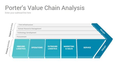 Beautiful Value Chain Analysis Template Pictures Porter Analysis Template