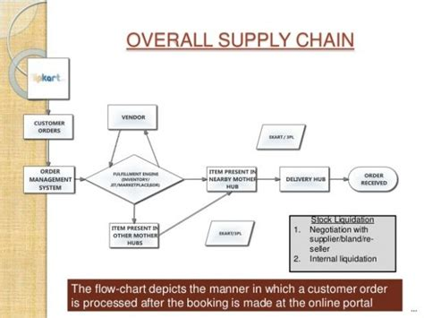 flowchart of supply chain management supply chain flow chart exle 510 338 dreamy process