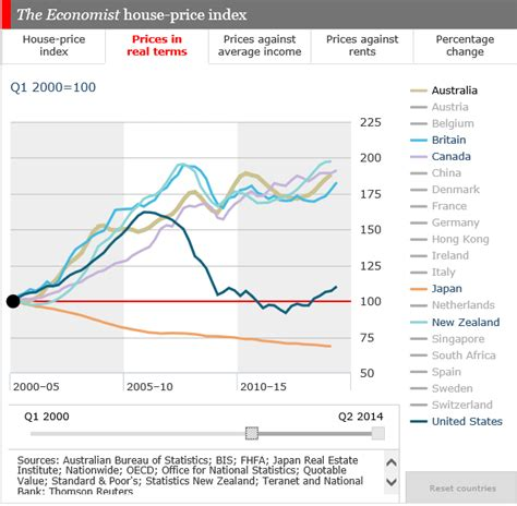 more evidence that housing prices and rental rates in more evidence that house prices are too high digital