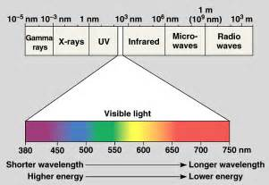 what are the colors of the visible spectrum visible light spectrum wavelengths quotes