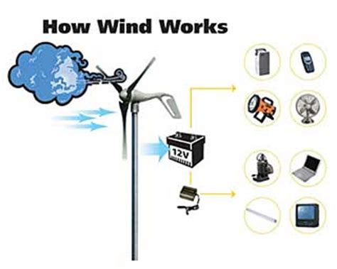 wind generator plans for home use green tech gazette