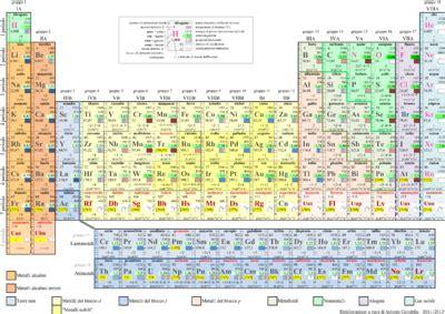 tavola periodica degli elementi metalli e non metalli scienze per la scuola media la tavola periodica degli