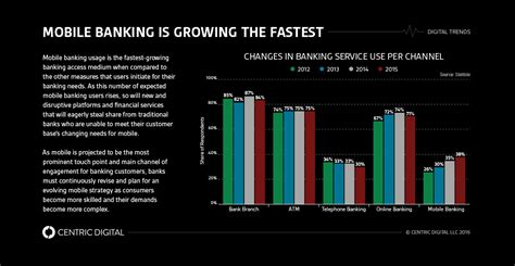 best bank mobile banking going far with the fargo mobile banking app