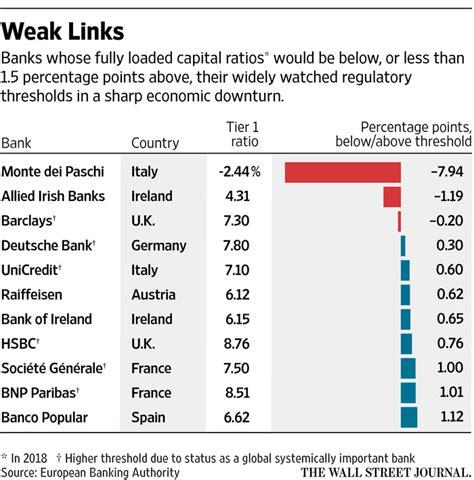 european bank stress test most european banks survive stress test onestopbrokers