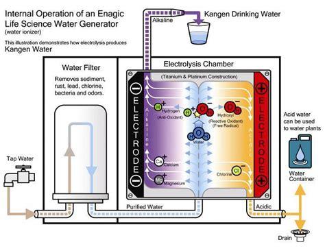 Mesin Air Antioksidan Alkali Micro Cluster Hydrogen Ion Health water wellness ionizer science