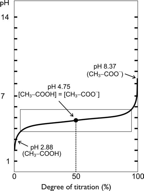 Water 20ml Strong Acid 20ml are all solutions of weak acid bases buffers chemistry
