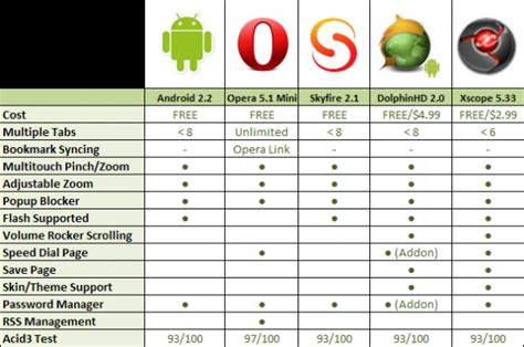 best browser for android how to hsk
