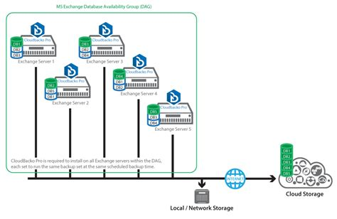 dag diagram microsoft exchange server backup database brick