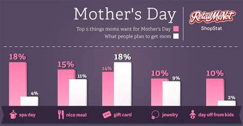 the top 5 things moms want for mother s day
