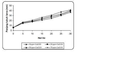 Pakan Larva Ikan Patin budidaya perairan pengaruh alkalinitas terhadap