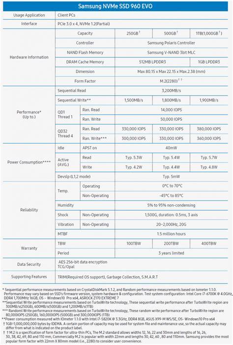 Samsung 960 Evo Nvme M 2 Ssd 250gb samsung 960 evo 1tb 1tb 250gb m 2 nvme pcie ssd review