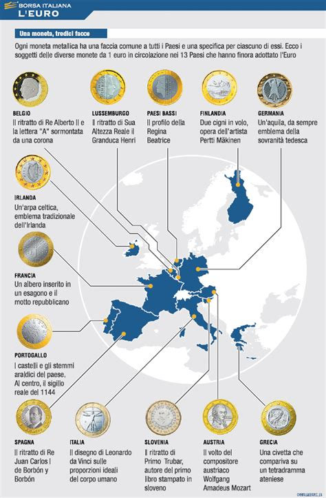 cambio lira d italia l borsa italiana