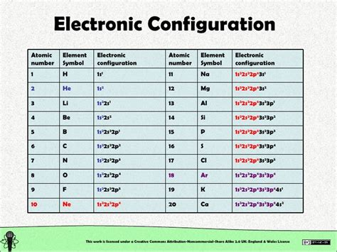 number of protons in antimony antimony electron configuration images