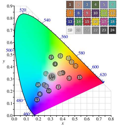 l color colorchecker