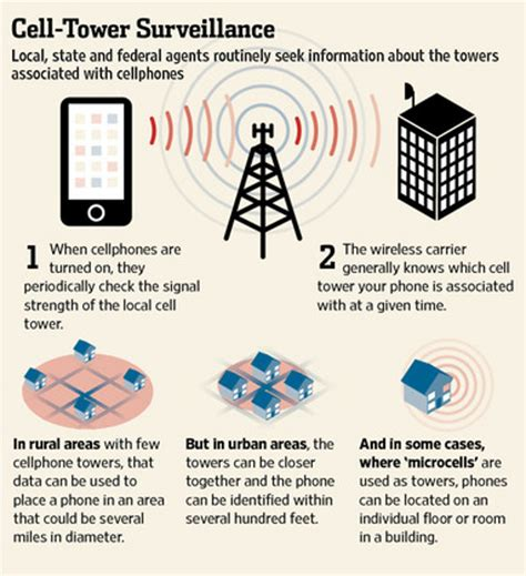 Federal Warrant Search List Cellphone Tracking On Judicial Scales