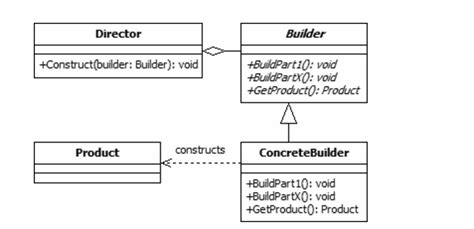 builder pattern gang of four design pattern builder et builder sont dans un bateau