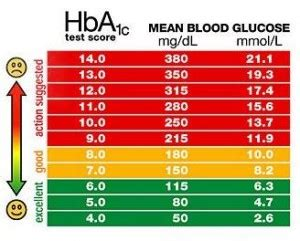 silver star blood sugar level ranges