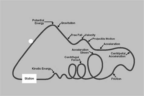 roller coaster diagram physics dolores gende physicsquest roller coasters
