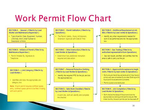 permit required confined space flowchart confined e flowchart create a flowchart