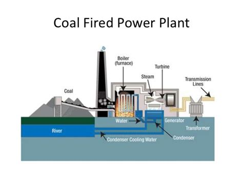 coal fired power station diagram coal fired power station diagram 28 images thermal