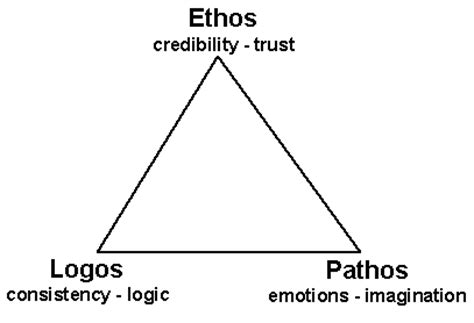 How To Use Ethos Pathos And Logos In An Essay by Ethos Pathos And Logos Persuasive Writing