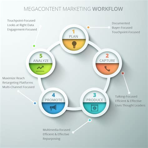 content workflow why are many content marketers are failing malcontent vs