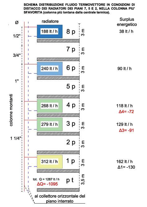 impianto idraulico appartamento ing giuseppe santoro riscaldamento centralizzato con