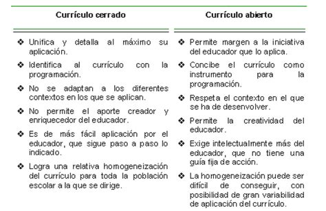 Modelo Curricular Rigido Enciclopedia On Line De Amei