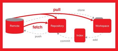 git tutorial push branch git checkout how do i check out a remote git branch