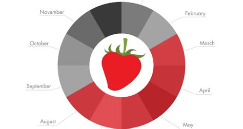 top 28 when are strawberries in season when are strawberries in season bite of minnesota