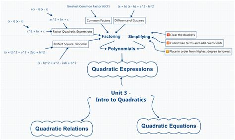 map equation unit 3 intro to quadratics xmind library