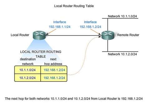 What Is A Routing Table by Network Layer Osi