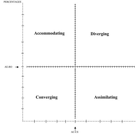 styles of architecture relationship between test anxiety and learning styles of