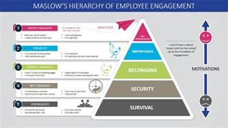 Powerpoint Pyramid Template by Maslow S Hierarchy Of Employee Engagement Powerpoint
