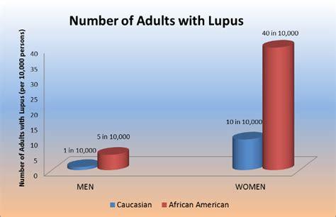 demographic report sle lupus for dummies november 2015